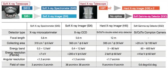 Características de los instrumentos de Hitomi (JAXA).