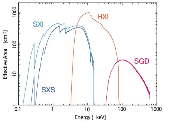 Rango espectral de los instrumentos de Hitomi (JAXA).