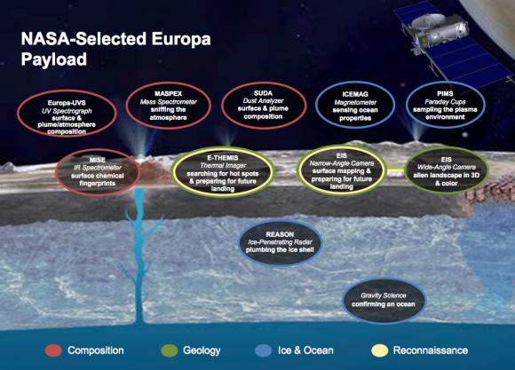 Instrumentos de la sonda a Europa (NASA).
