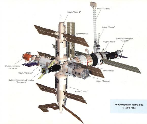 Configuración definitiva de la Mir (Roscosmos).