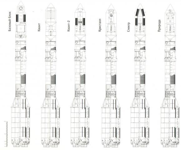 Configuración de lanzamiento de los módulos de la Mir (Roscosmos).