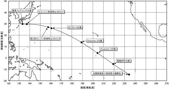 Trayectoria de lanzamiento (JAXA).