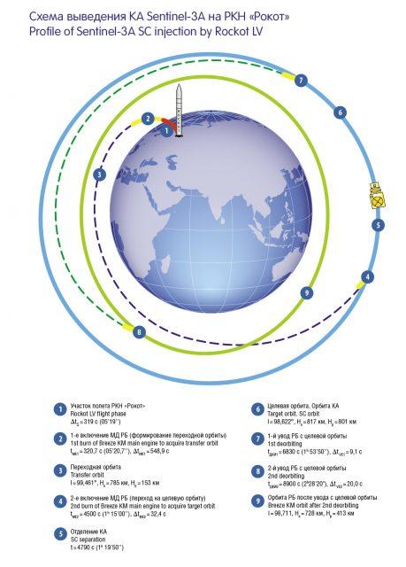 Fases en la inyección orbital (Khrunichev).