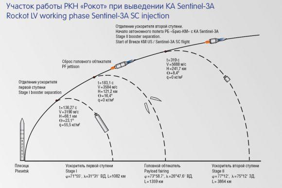 Fases del lanzamiento (Khrunichev).