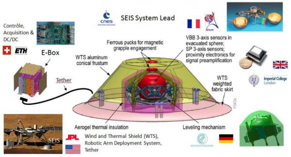 Detalle del instrumento SEIS y los países que colaboran (NASA/CNES).