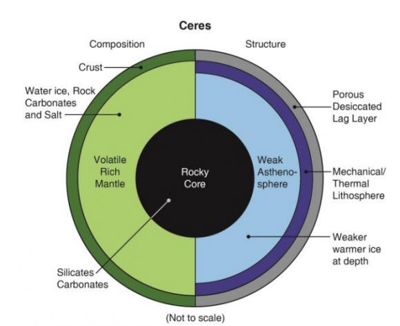 Estructura y composición de Ceres a partir de los datos de Dawn (C.T. Russell et al.).