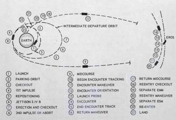 Fases de la misión tripulada a Eros (Eugene A. Smith/Northtrop).