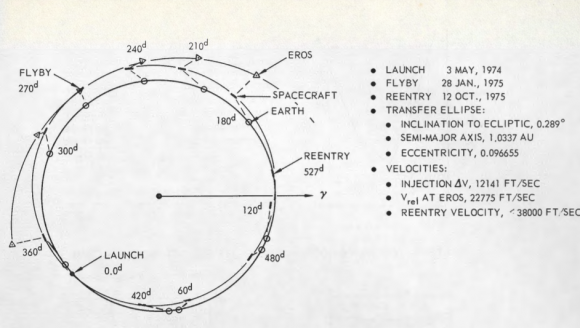 Trayectoria de la misión a Eros (Eugene A. Smith/Northtrop).