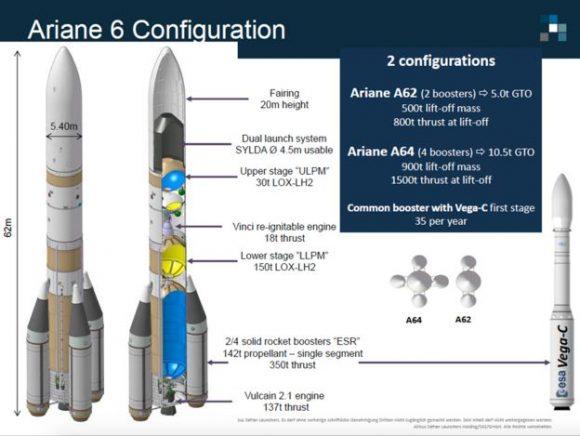 Características del Ariane 6 (ESA/BBC).