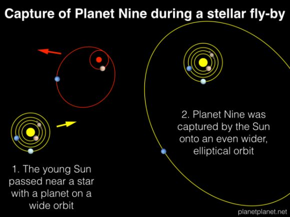 Escenario de captura del noveno planeta (planetplanet.com).