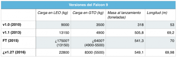 Prestaciones de cada versión del Falcon 9.