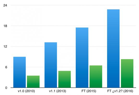 Capacidad de carga en toneladas de las distintas versiones del Falcon 9. En azul, la carga en LEO y en verde, para GTO.