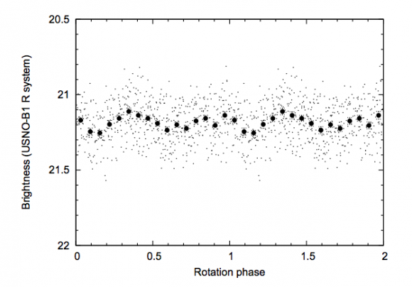 Curva de luz de 2007 OR10 determinada por el telescopio Kepler (Pál et al.).