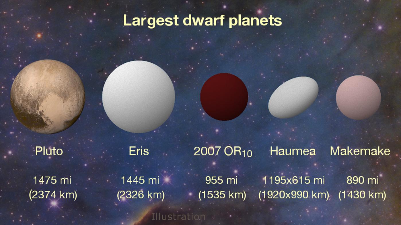 2007 OR10: ¿el planeta enano sin nombre más grande? - Eureka