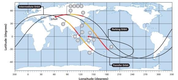Proyección de la trayectoria de vuelo (ILS).