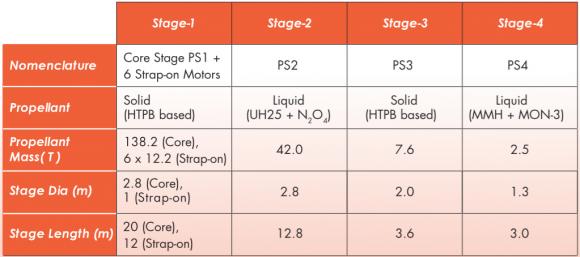 Características del PSLV C34 (ISRO).