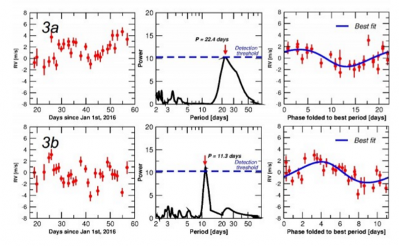 Las señales de Pale Red Dot que podrían corresponder a planetas con periodos de 22,4 y 11,3 días alrededor de Próxima Centauri. Solo uno es cierto (ESO/Pale Red Dot).