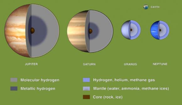 Supuesta estructura interna de los planetas gigantes. Urano y Neptuno son mundos muy distintos (NASA).