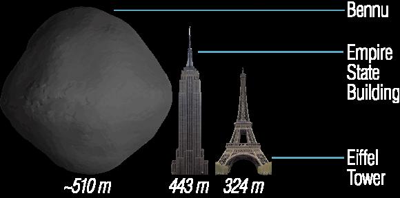 Asteroide Bennu comparado con dos emblemáticas construcciones terrestres (NASA).