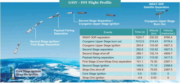 Fases de la misión (ISRO).