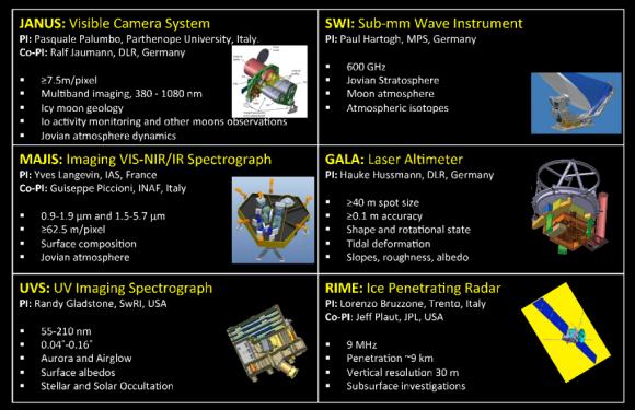 Instrumentos de JUICE (ESA).