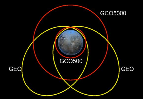 Tipos de órbita alrededor de Ganímedes (ESA).
