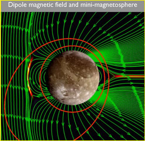 La magnetosfera de Ganímedes (ESA).