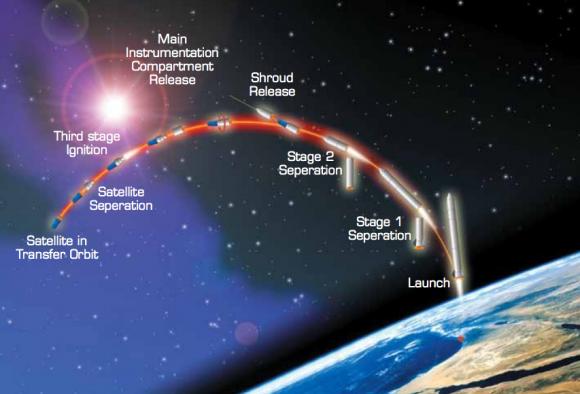 Fases de lanzamiento (ISA).