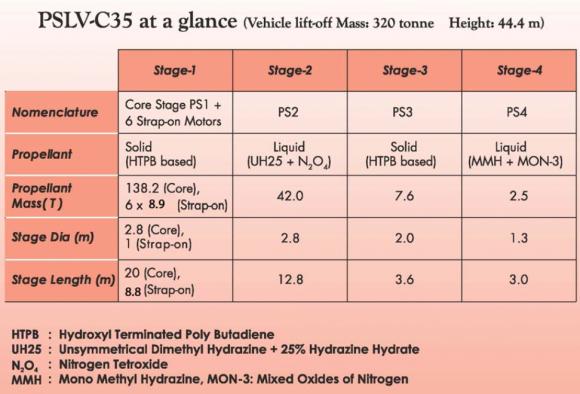 Características del PSLV C35 (ISRO).