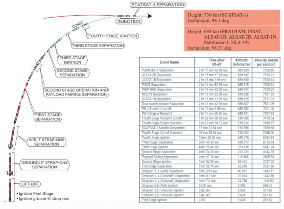 Fases del lanzamiento de la misión C35 (ISRO).