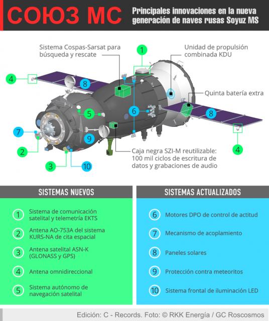 Modificaciones de la Soyuz MS (www.sputnik87.wordpress.com).