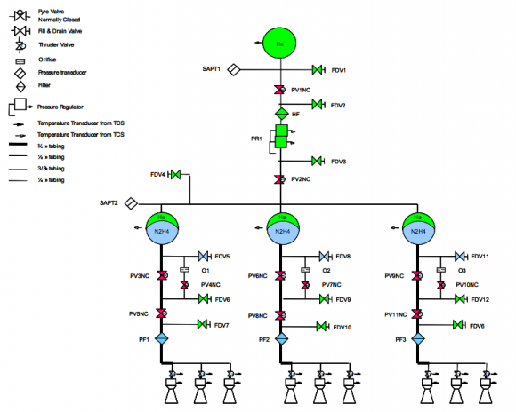 Partes del sistema de propulsión (ESA).