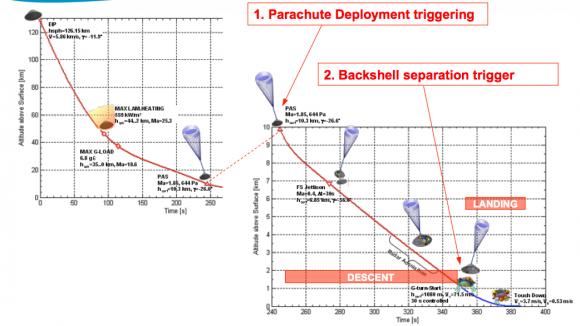 Secuencia de descenso de Schiaparelli (Thales Alenia).