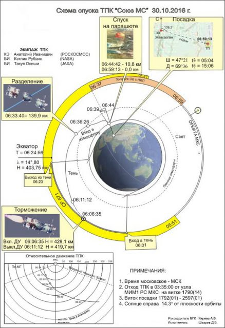 Fases del descenso de la Soyuz MS (TsUP).