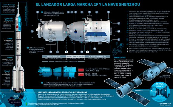 Nave Shenzhou (Paco Arnau/ciudad-futura.net).