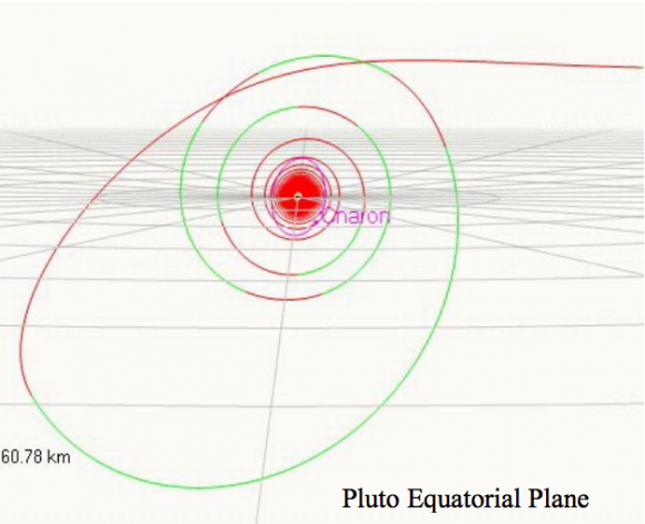 Trayectoria de captura de POP alrededor de Plutón (ESA).