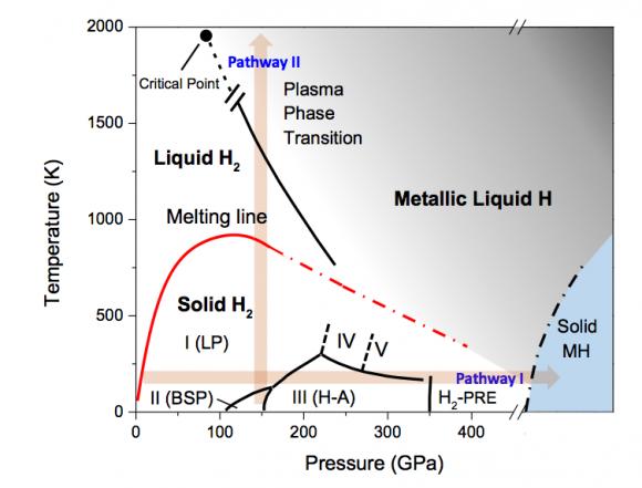 Diagrama de fase del hidrógeno. A la derecha se ve