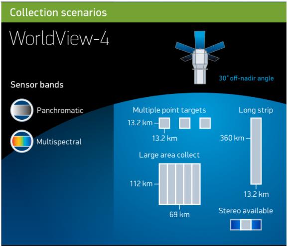 Tipos de cobertura de las imágenes del satélite (DigitalGlobe).