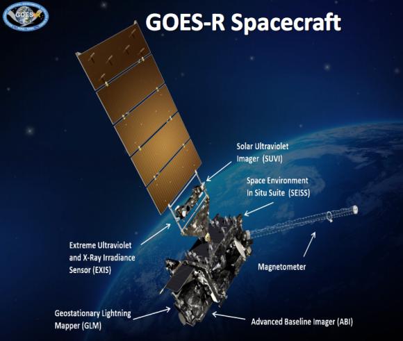 El GOES R y sus instrumentos (NOAA).