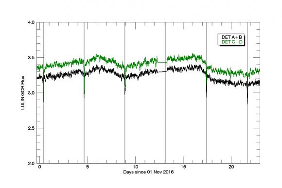 Datos Dosímetro LYuLIN-MO para estudiar la intensidad de los rayos cósmicos de origen gala´ctico.