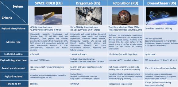 Space Rider comparado con otras cápsulas en servicio (ESA).