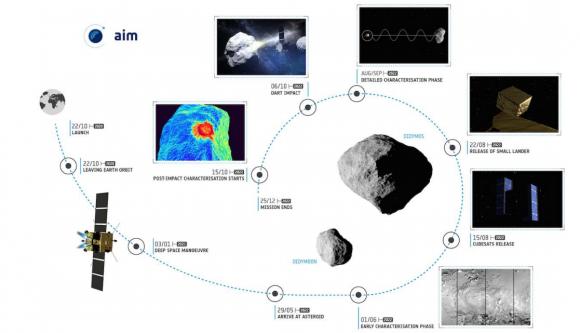 Fases de la misión AIDA, con la sonda AIM de la ESA y la sonda DART de la NASA (ESA).