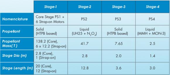 Características del PSLV C36 (ISRO).