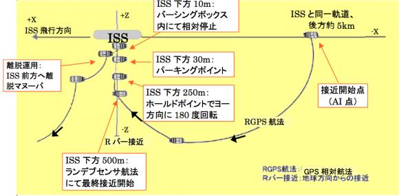 Secuencia de acoplamiento con la ISS (JAXA).