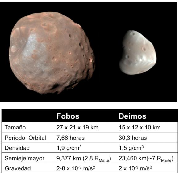 Características de Fobos y Deimos (APL-JHU).
