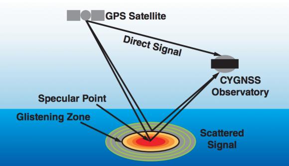 Fundamento de la misión CYGNSS (NASA).