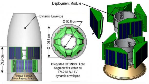 Configuración de lanzamiento (NASA).