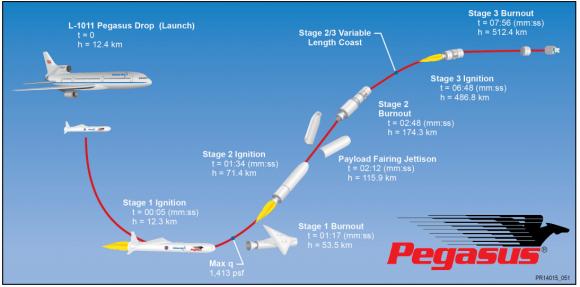 Fases del lanzamiento (Orbital ATK).