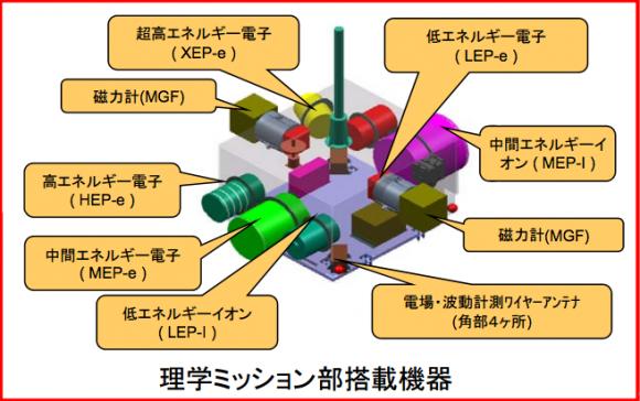 Instrumentos del ERG (JAXA).