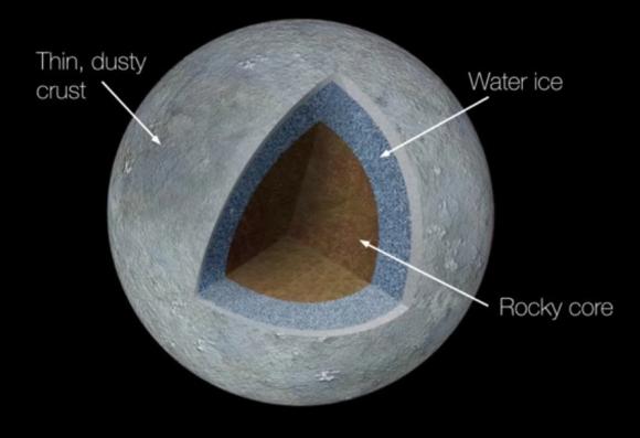 Modelo del interior de Ceres (nature.com).